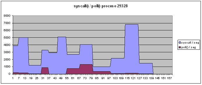 syscall_poll_pid_29328.JPG